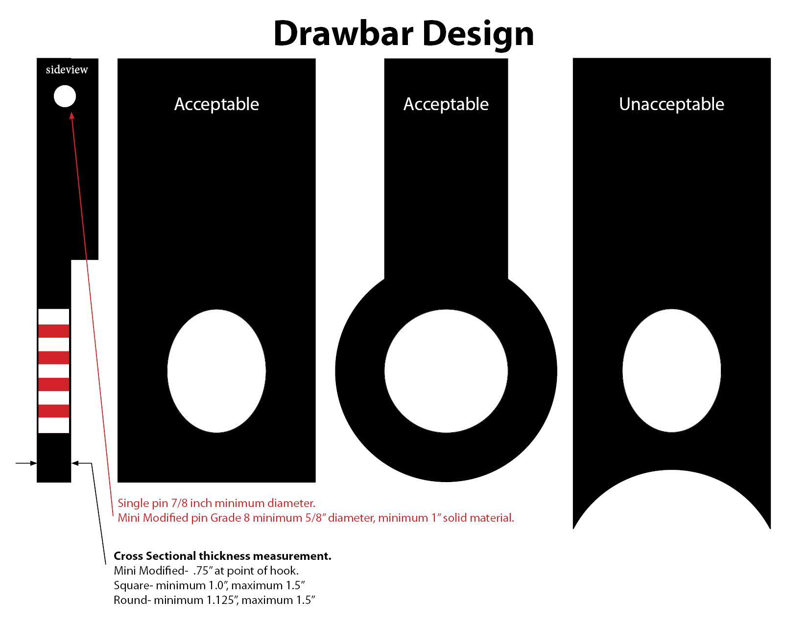 Drawbar Design